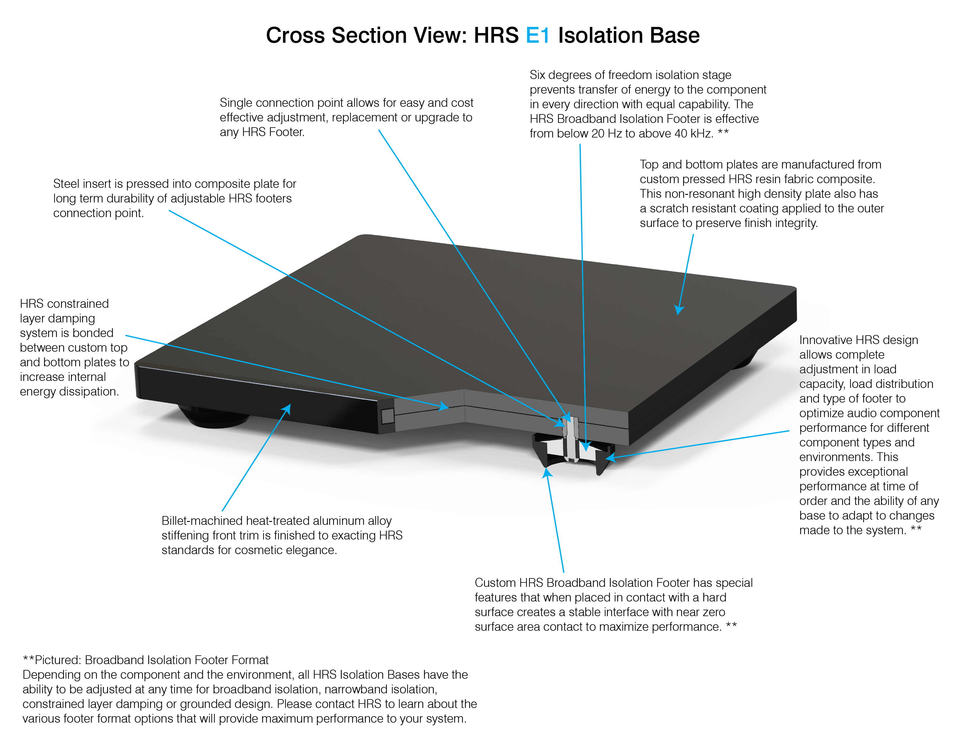 Cross Section View: HRS E1 Isolation Base